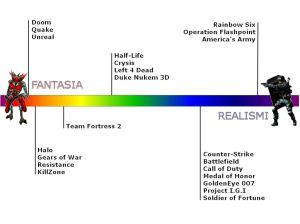 Fantasia-Realismi